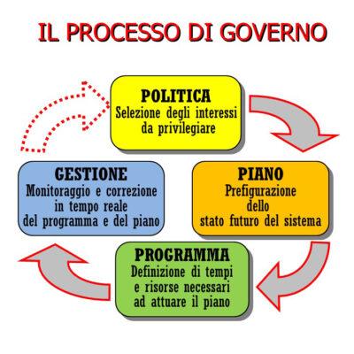 La struttura del Piano