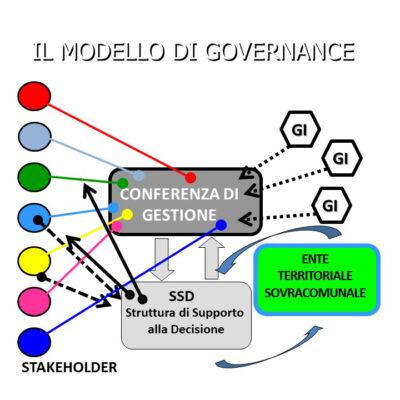 Il modello di governance e gli strumenti di governo del sistema